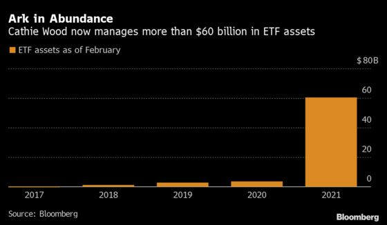 Cathie Wood's 'Phenomenal Rise' Brings ETF Assets to $60 Billion
