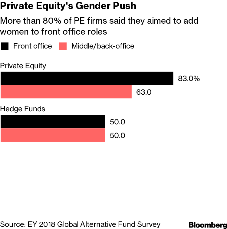 Private Equity Firms Say Recruiting Women Is Now a Top