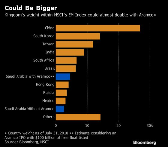 Aramco's IPO Delay Could Be Good News for Riyadh Stocks