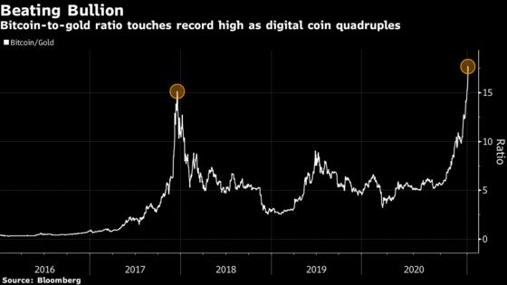 Bitcoin Holds Near Record, Ether Surges Amid Crypto Rally