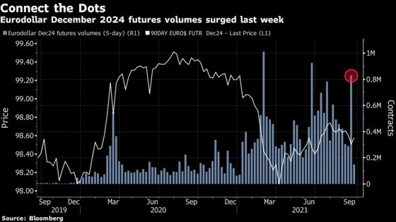 Rate Traders Betting on Fed Dots Move Will Get Their Answer Soon