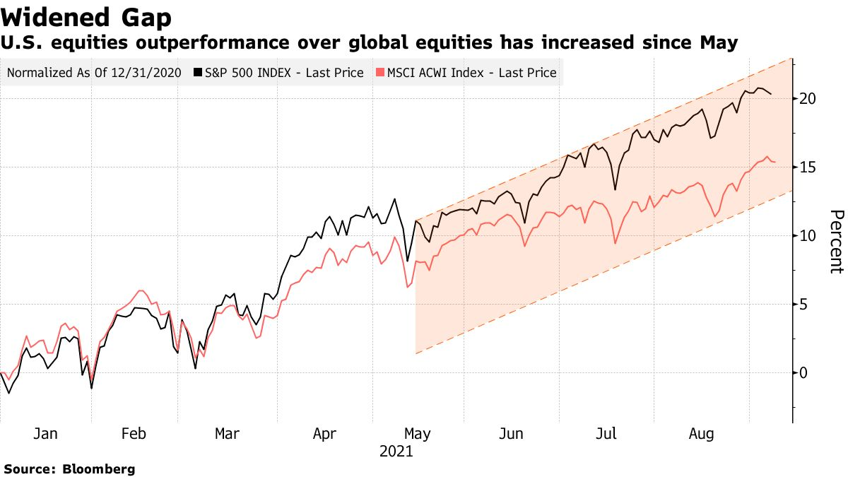 U.S. equities outperformance over global equities has increased since May