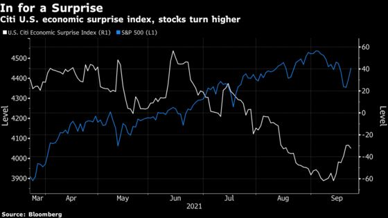 Stock Rally Erases Monday Slide With Bulls Betting on Growth