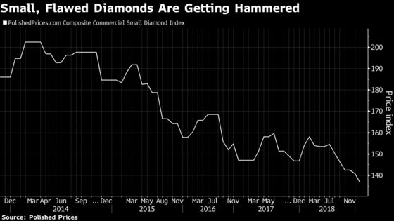 Miner Slumps After Digging Up Too Many Cheap South African Diamonds
