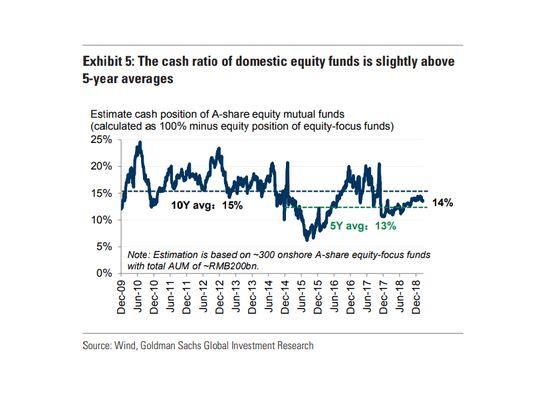 Investor FOMO Could Lift China Stocks 50%, Goldman Says