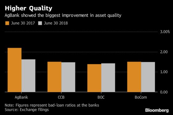 China's Big Banks Benefit From Better Margins as Slowdown Looms