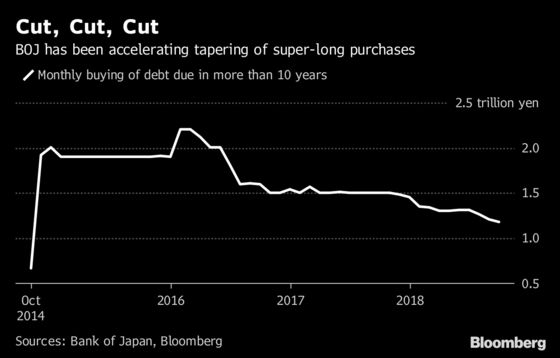 Japan Paves Way to Reduce Purchases of Super-Long Bonds in October