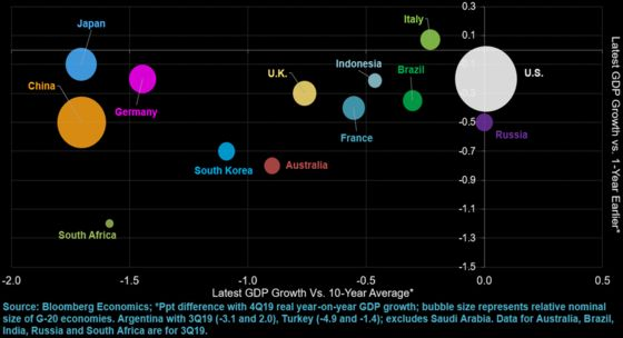 G-20 Finance Chiefs Fret Over Virus Threat to Global Economy