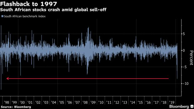 South African stocks crash amid global sell-off
