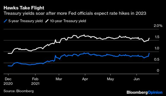Fed Satisfies Inflation Hawks Without Liftinga Finger