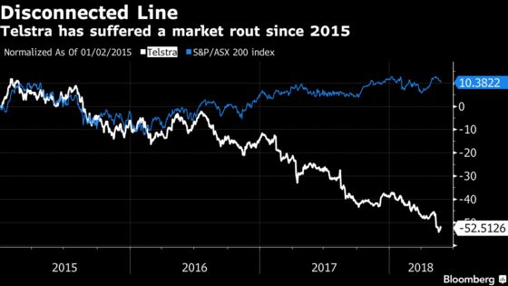 Telstra's First S&P Downgrade in 12 Years Adds to Stock Slump