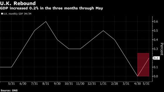 U.K. Growth Rebounds From Bleak Winter, Consumer Spending Jumps