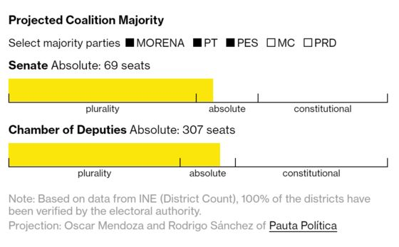 Lopez Obrador's Path to Changing the Constitution in Mexico