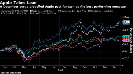 Apple Hits Record After December Surge Sends It Past Amazon