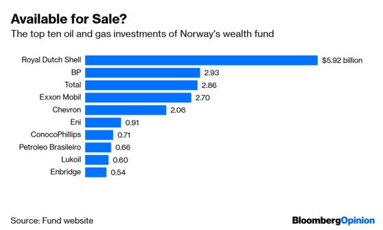 Norway's Wealth Fund Is Right to Dump Oil Stocks