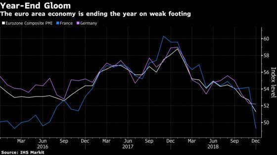France Exacerbates Euro-Area Slowdown as China Weakness Mounts