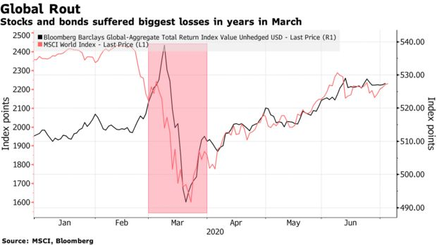 Stocks and bonds suffered biggest losses in years in March