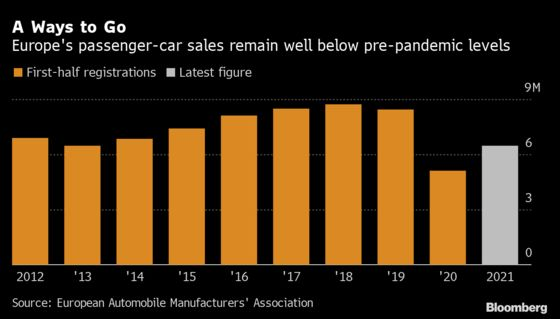 Europe Auto Sales Fall 2 Million Cars Short of 2019's First Half