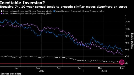 Bond Traders Gird for Partial Inversion as Soon as Next Week