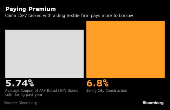 Delayed China Bond Rescue Spurs Questions About White Knight