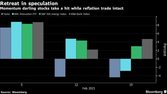 Rate Scare's First Casualty in Stocks Is the Speculative Fringe