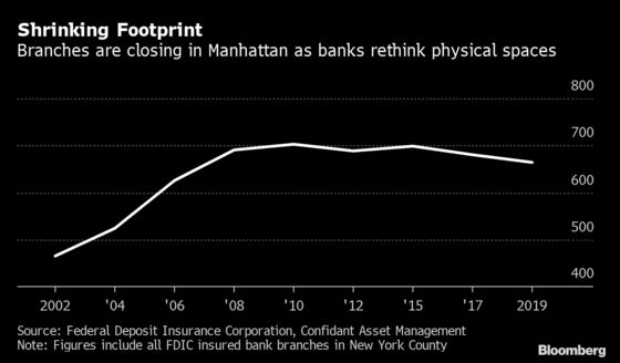 New York Faces More Empty Storefronts as Bank Branches Shrink