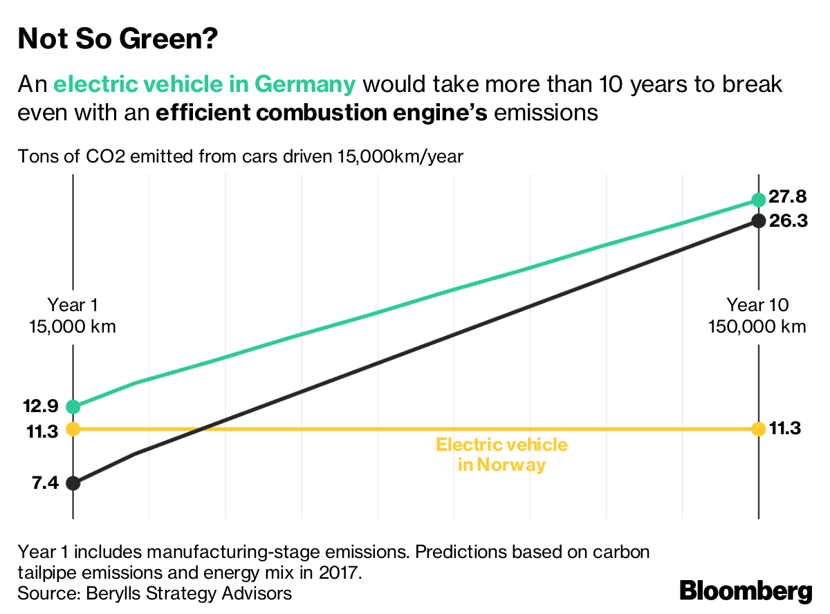 The Dirt On Clean Electric Cars Bloomberg