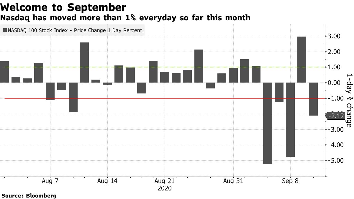 Nasdaq has moved more than 1% everyday so far this month