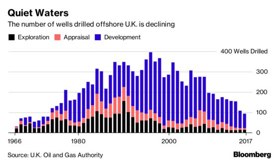 U.K. North Sea Drilling at 40-Year Low, Risking Growth Goals