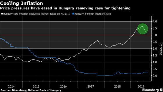 Hungary Flags Downside CPI Risks After Keeping Rates Unchanged