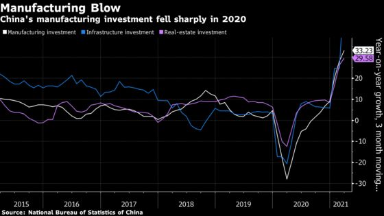 China Faces Growth Headwinds From Manufacturing, Citigroup Says