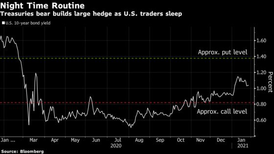 A $5 Billion Bet on U.S. Yields at 1.37% Builds in Asian Hours