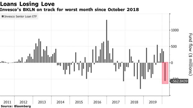Invesco's BKLN on track for worst month since October 2018