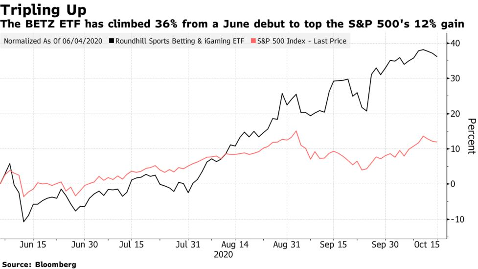 sports betting stocks etf