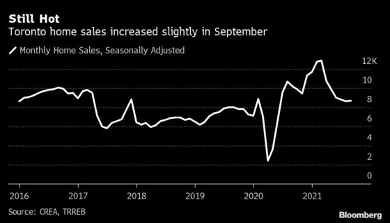 Toronto Home Sales Increase for the First Time in Six Months