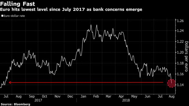 Euro Becomes Collateral Damage as Trump Amps Up Turkey Pressure