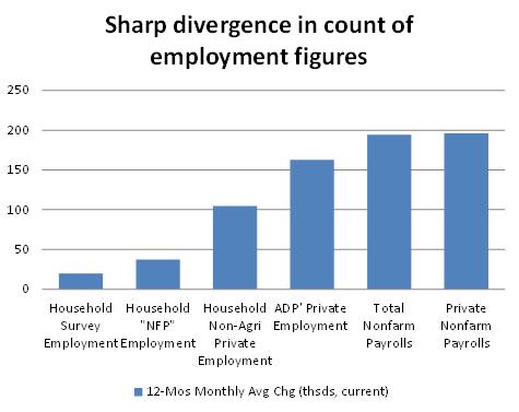 ADP's average monthly jobs number has been well below the BLS count