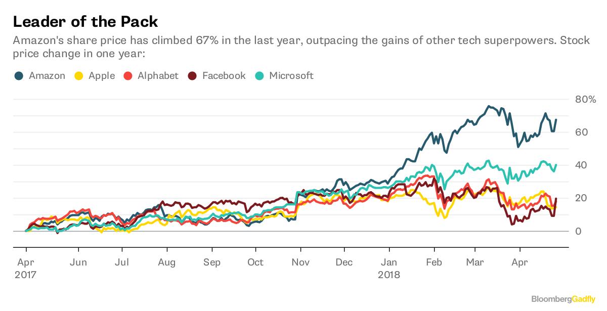 Amazon Earnings: Being Jeff Bezos Is Good