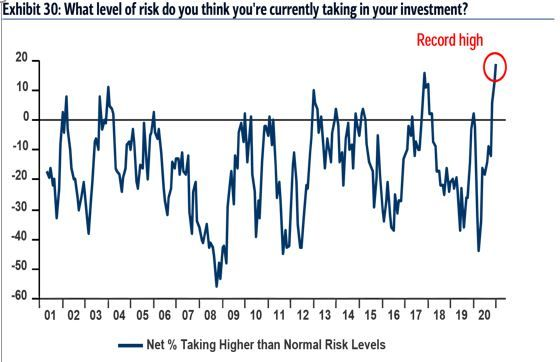 Bubble Fears Everywhere But All Investors Can Do Is Keep Buying