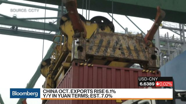China Oct Exports +6.1% on Year in Yuan Terms