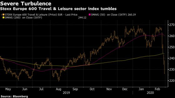 Dire Week for European Stocks Only Middle of Slump, SocGen Says