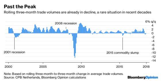 The Trade Slowdown Has Already Begun