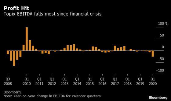 Japan's Corporate Profit Tumbles Most Since Financial Crisis