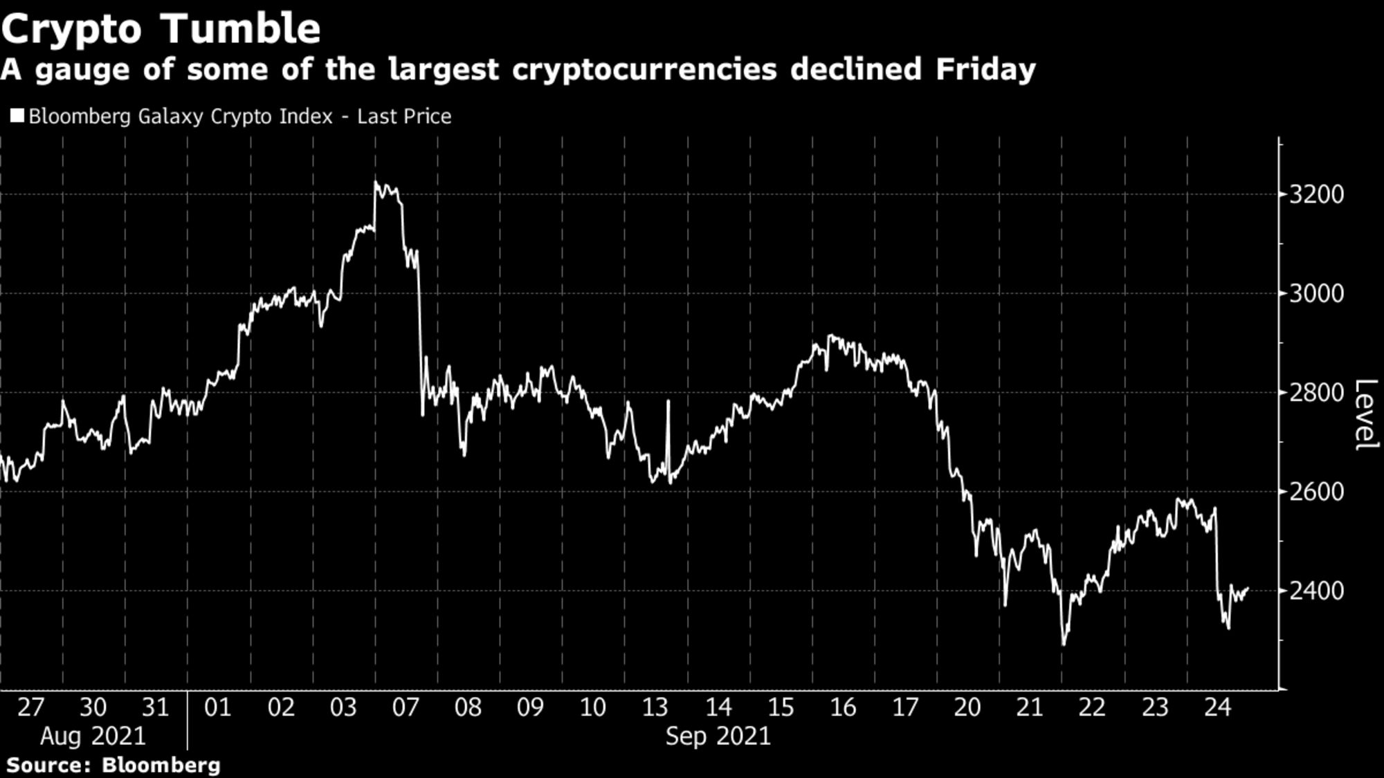 A gauge of some of the largest cryptocurrencies declined Friday