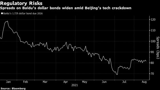 Baidu Sells $1 Billion of Bonds Amid China Tech Crackdown