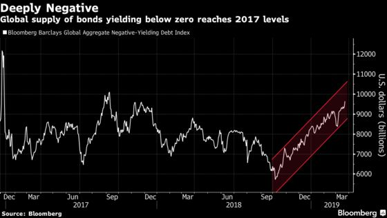 'Never Short the Bund': How Investors Have Learned the Hard Way