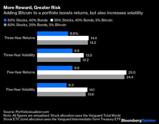 Tesla's Bitcoin Adventure Promises an Even Wilder Ride