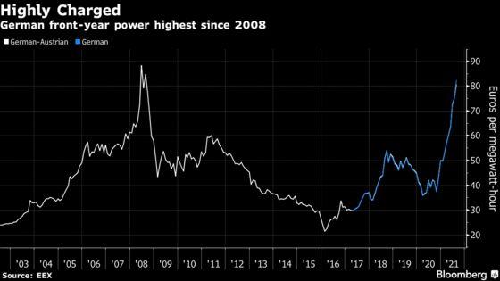 Europe's Unloved Utilities Eye Redemption in Commodities Boom