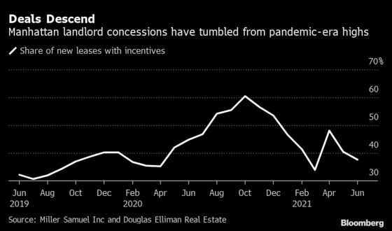 Manhattan's Apartment Rebound Means Sweet Deals Are Fading Fast