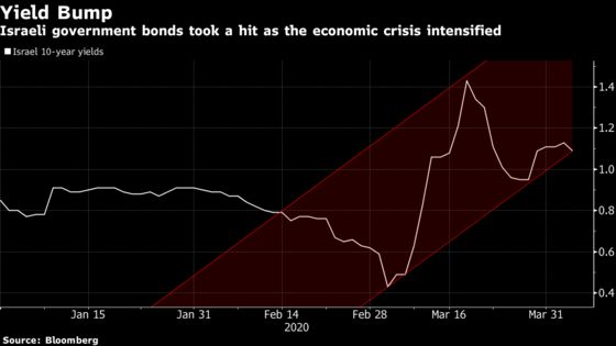 Negative Rates No More Taboo in Israel as Virus Hits Economy